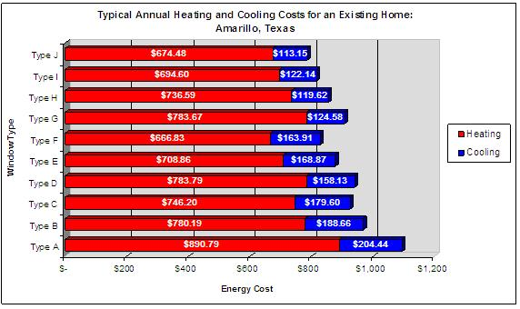 Annual Heating and Cooling Costs (Image)